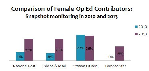 Comparison of Female Op ed contributors_Changes graph
