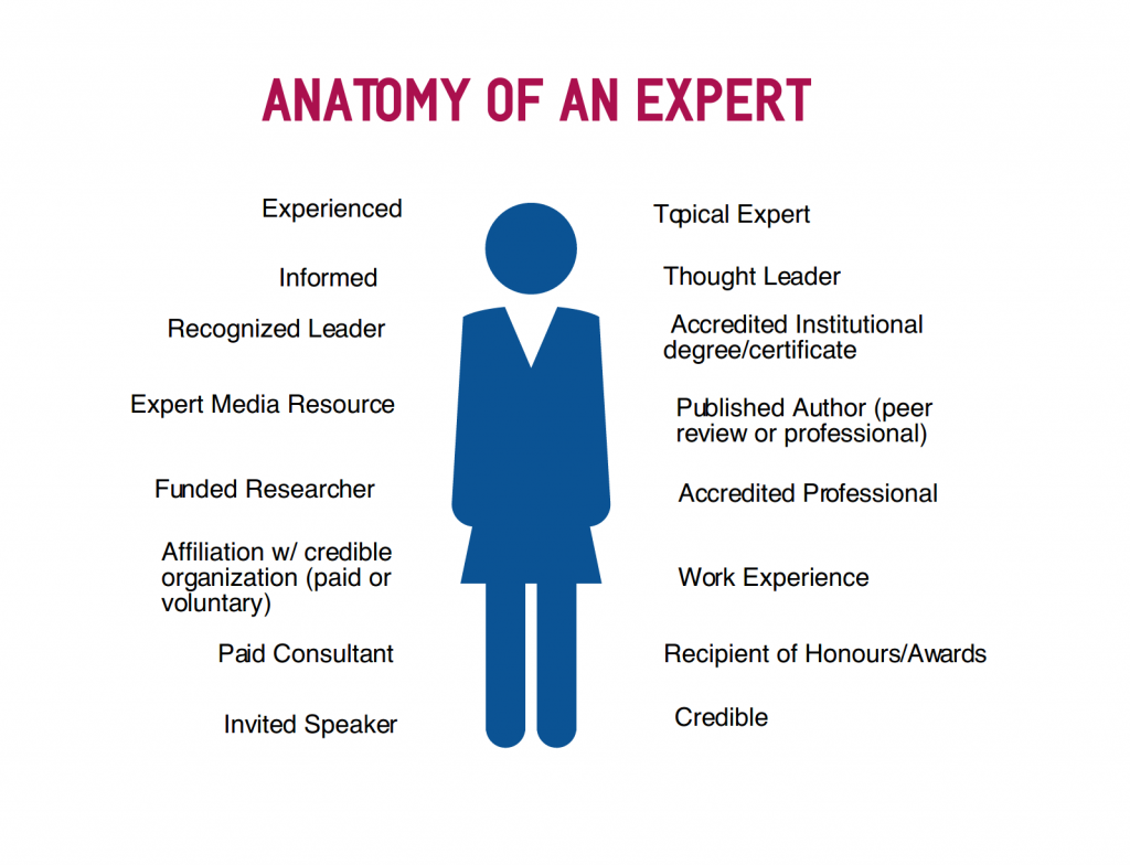anatomy of an expert
