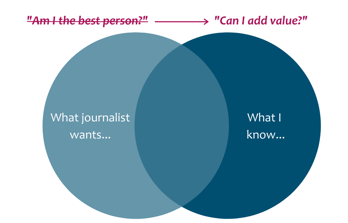 "Venn diagram depicting one circle of what journalist wants intersecting with another circle of what an expert knows. This is to demonstrate that the question women should be asking themselves when they receive a media request should be ""can I add value"" versus ""am I the best person?"""