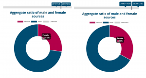 Circle graph comparison demonstrating 6% increase in one year of the number of female sources in Canada's most influential national news media