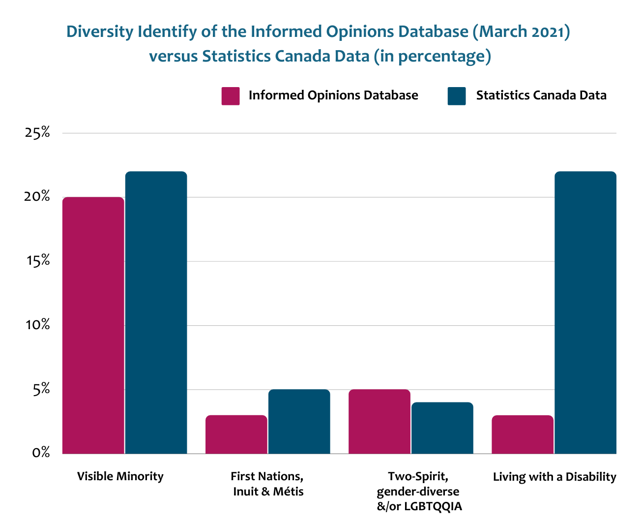 Bar graph depicting diversity identity of the Informed Opinions database as of March 2021 versus Statistics Canada data